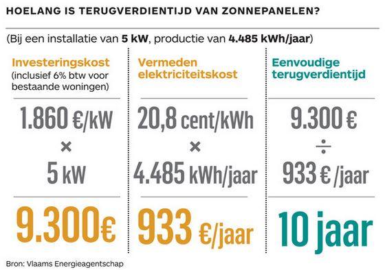 terugverdientijd zonnepanelen VEA jan 2014
