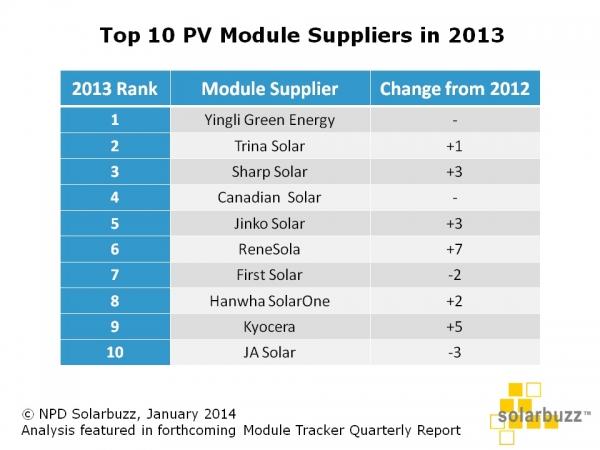 TOP10_MODULE_MANF_LIST_2013